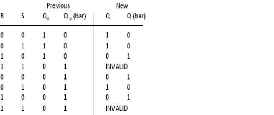 The truth table for RS Flip-flop is as follow  sc 1 st  exploreroots & exploreroots | characteristic equation of rs flipflop